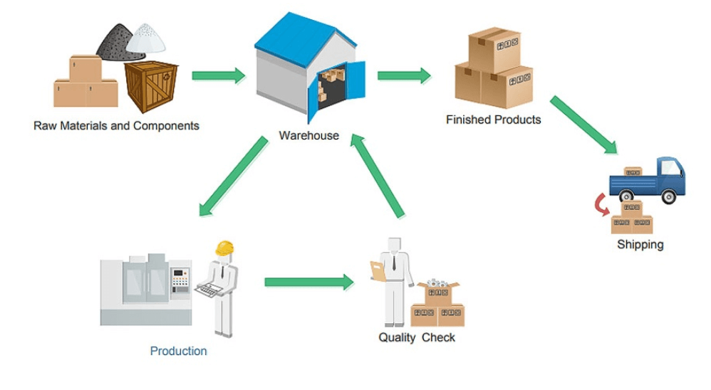 inventory process management workflow
