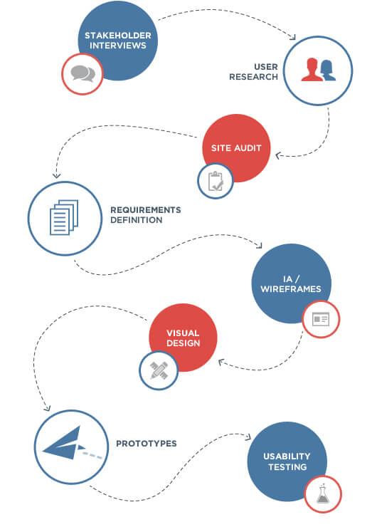 service design software process map graph
