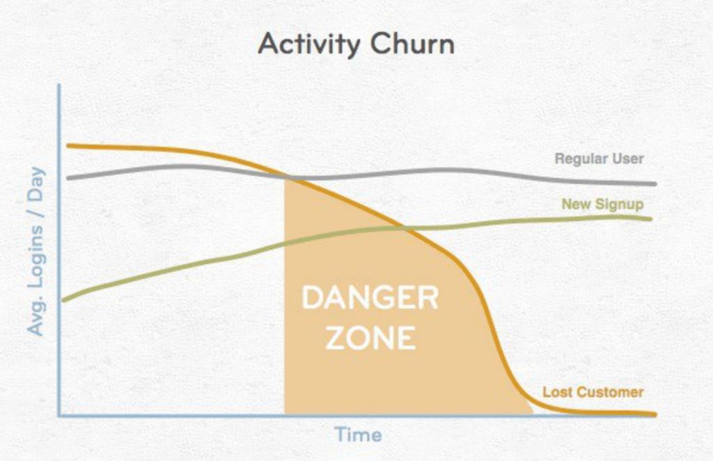 activity churn