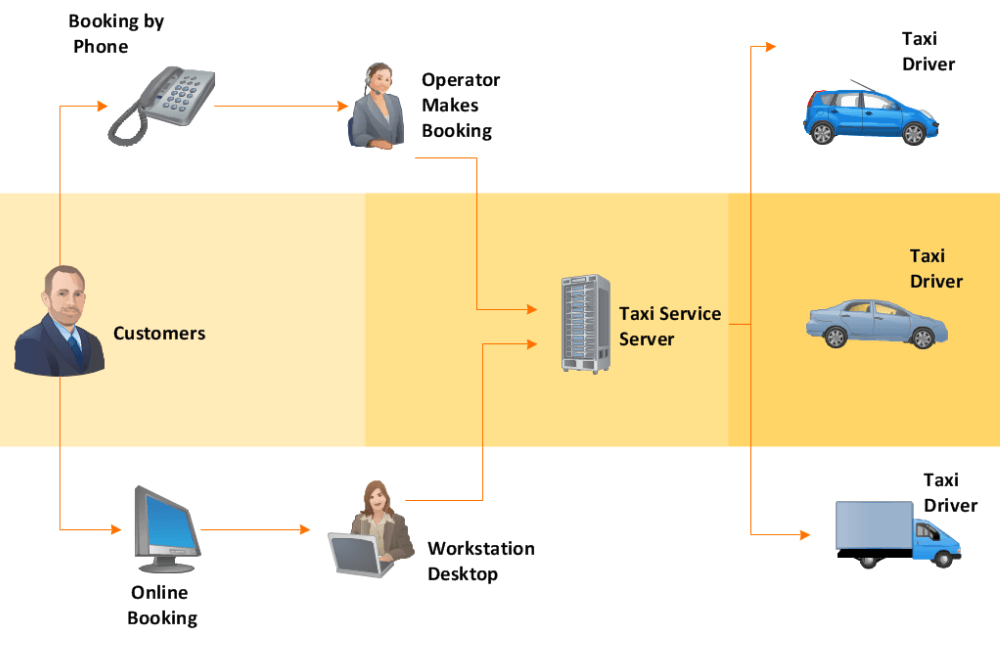 customers to taxi server workflow chart