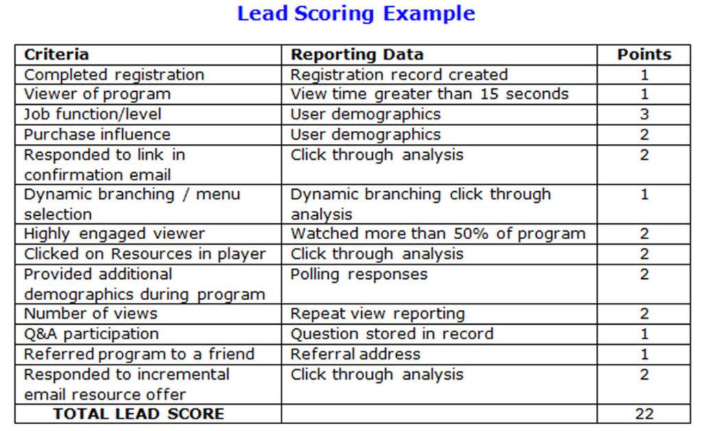 lead scoring improve lead management
