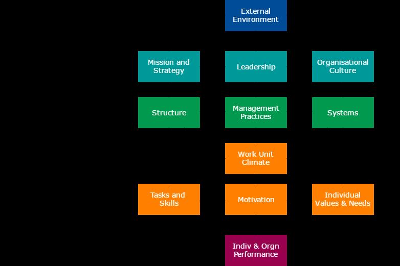 graph factors in change management processes