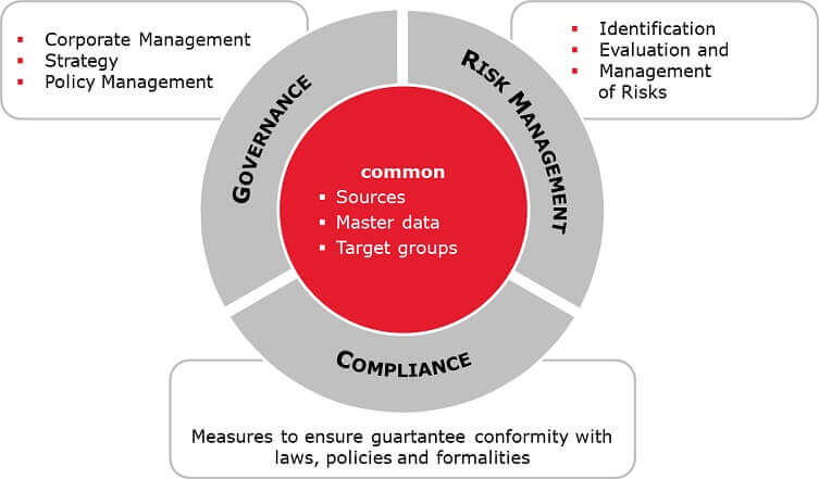 governance risk management compliance GRC glossary graph