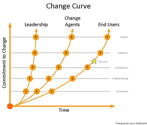 change curve graph dmaic