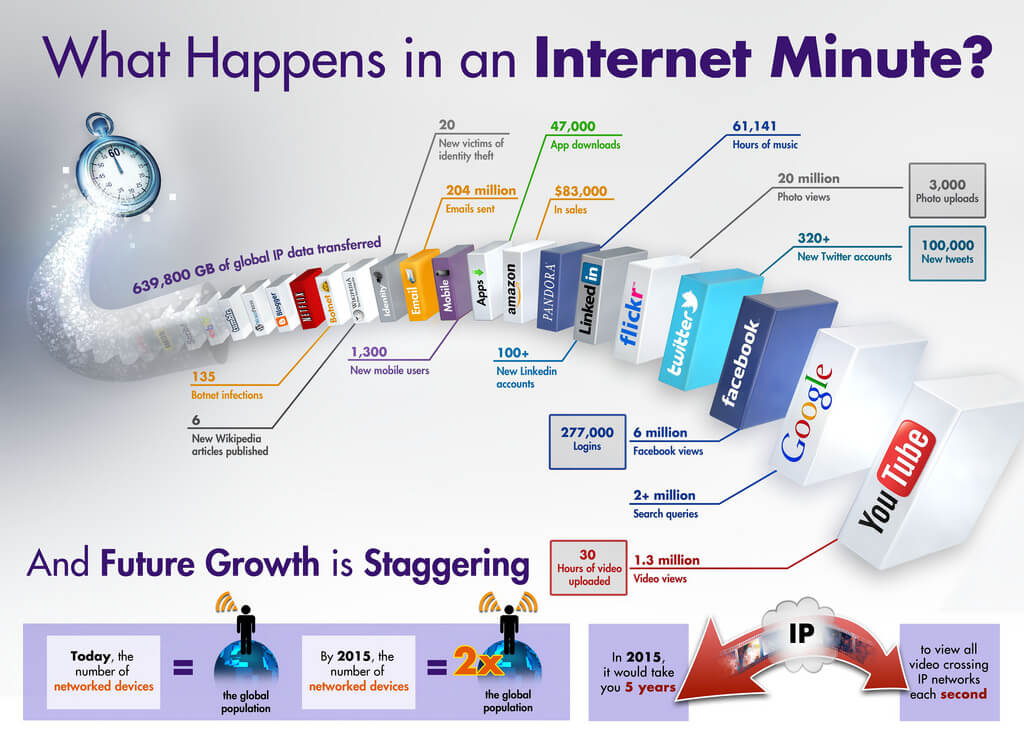 Internet of things photo
