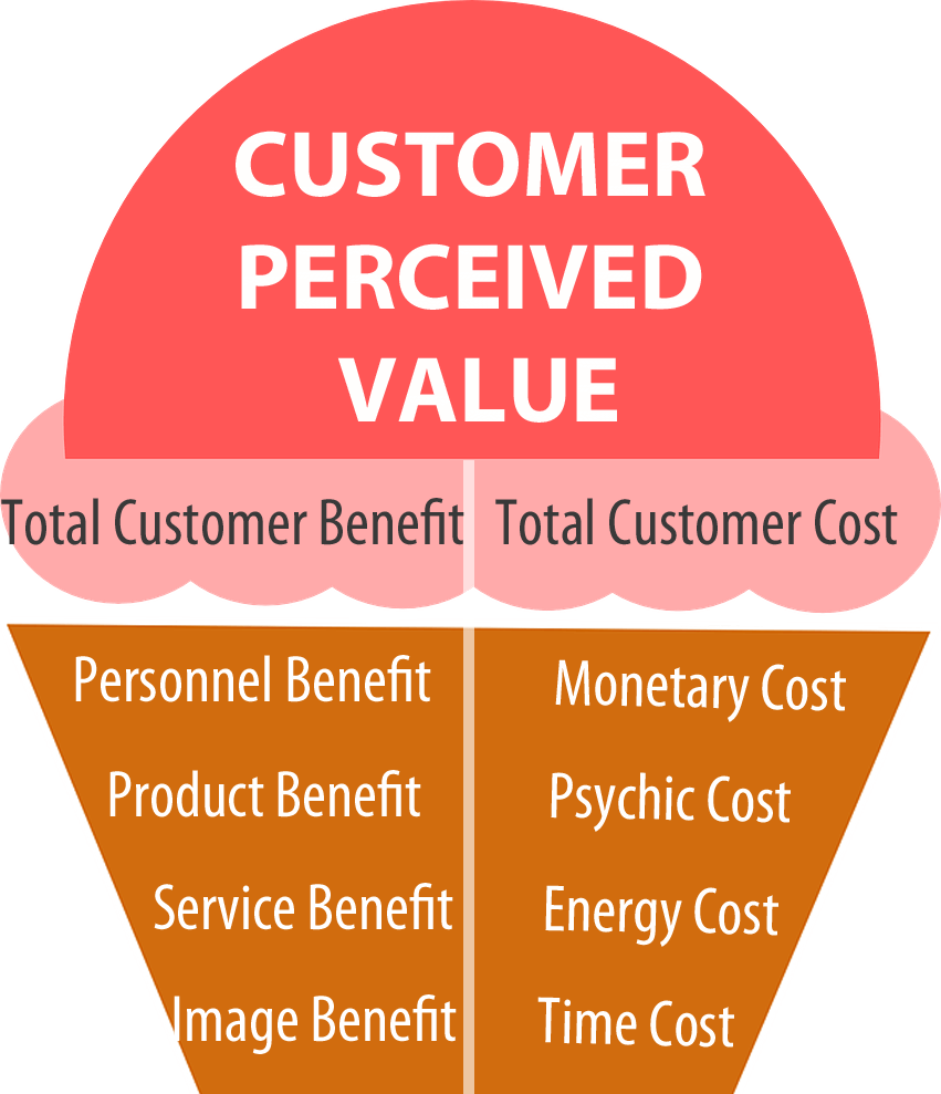 create customer value I would argue that while capital allocation is an important skill, innovation is the only true way to create value  such as building a trusted brand name to earn loyalty with customers .