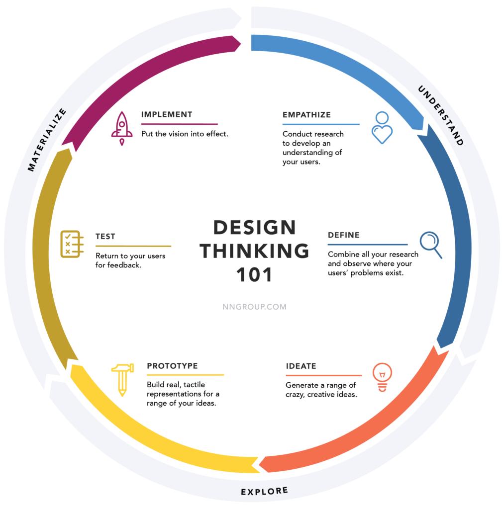 Bombero Quagga barbería  Definition - What is Design Thinking? - Tallyfy