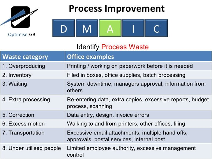 process improvement examples