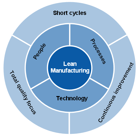 lean methodology for process improvement