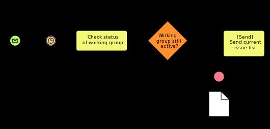 bpmn example flowchart