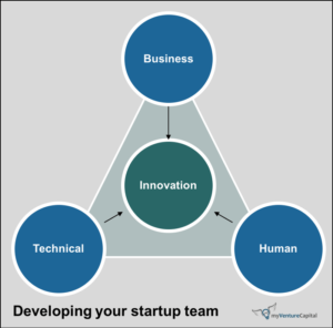 business human technical three components for perfect startup team