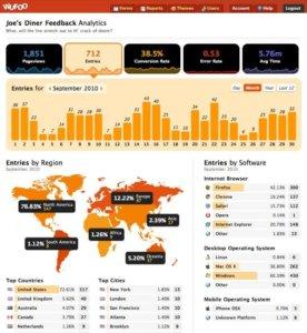 Wufoo Analytics screenshot