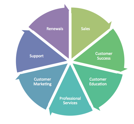 orchestrated customer journey chart