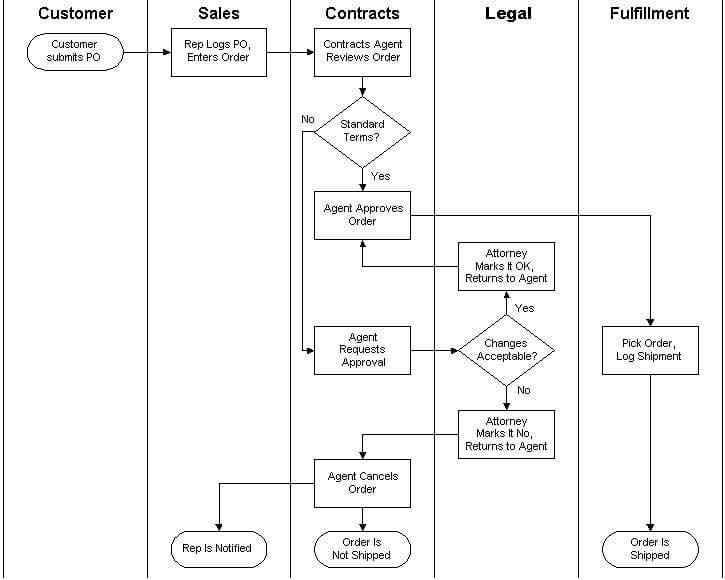 business process documentation flowchart example