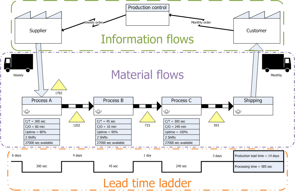 Value stream mapping definition steps and examples for Va nva analysis template