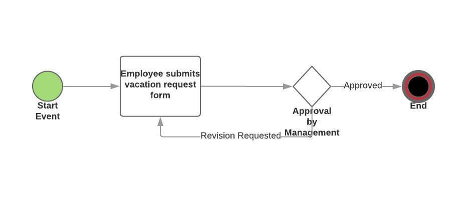 bpmn2 vacation approval workflow example