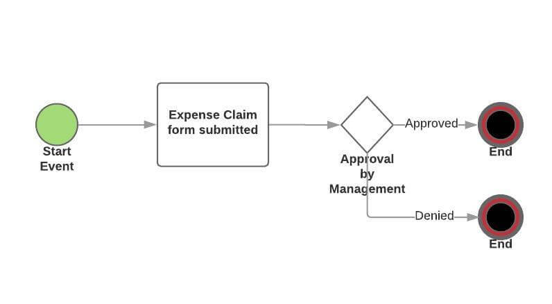bpmn 2 expense claim workflow example