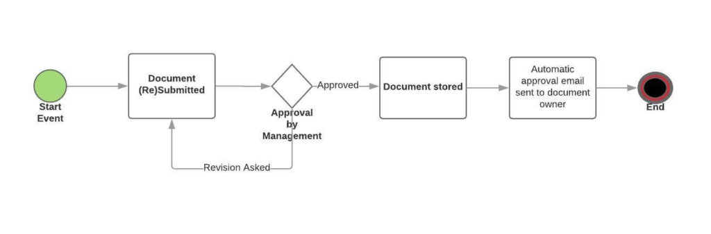 bpmn 2 document approval workflow example