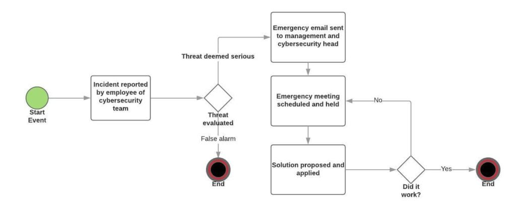 IT incident alert workflow example