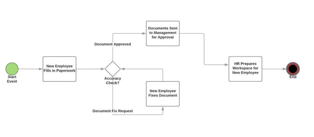 What is a Process Flowchart and How to use it [5+ Examples