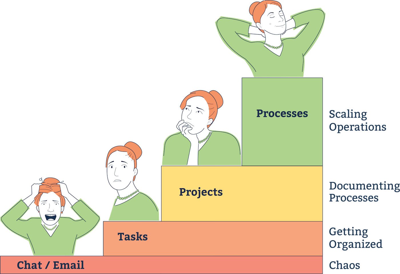 Comparing the value of processes