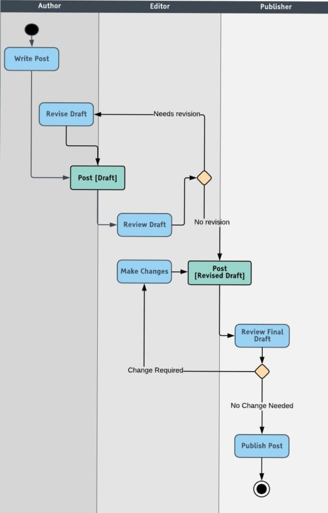 Activity UML Diagram