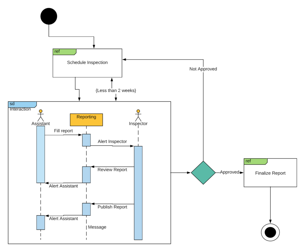 Interaction Overview UML Diagram