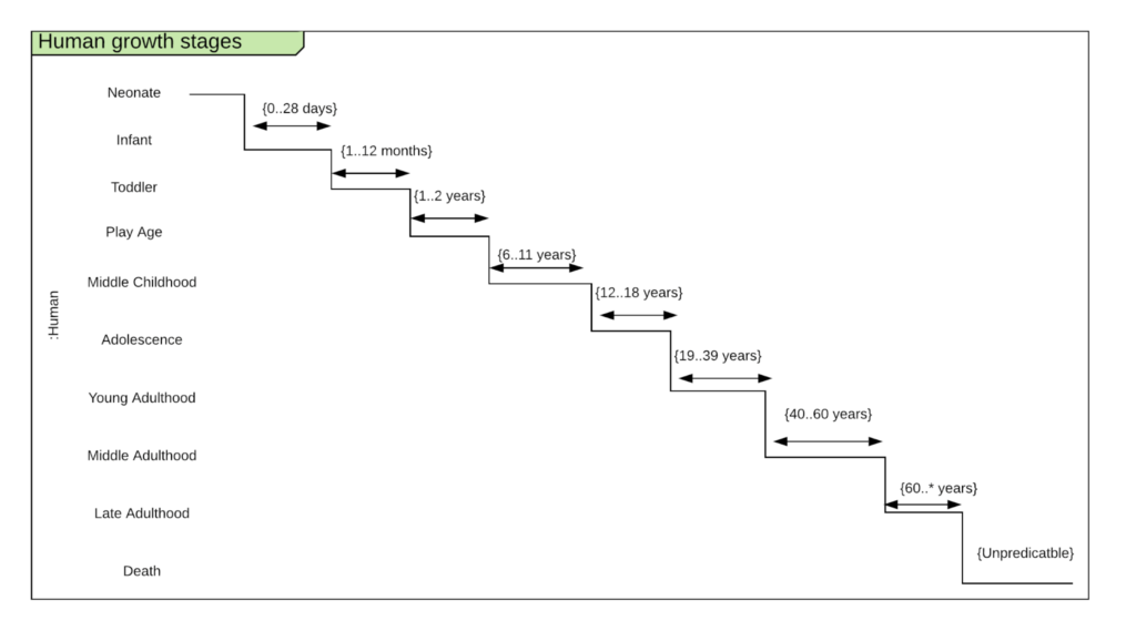 Timing UML Diagram