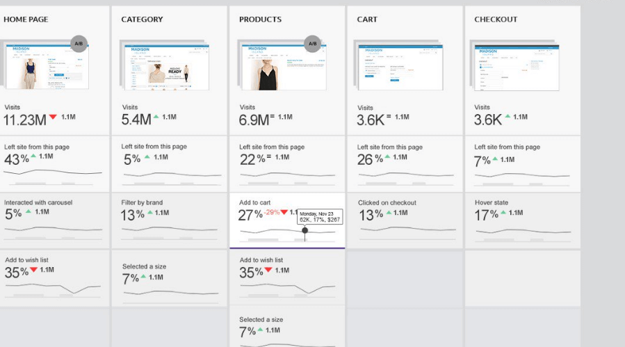 clicktale analytics dashboard
