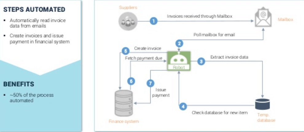 robotic process automation invoicing software