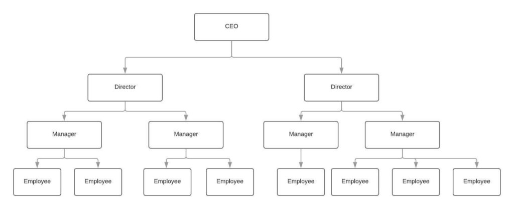 line organizational structure graph