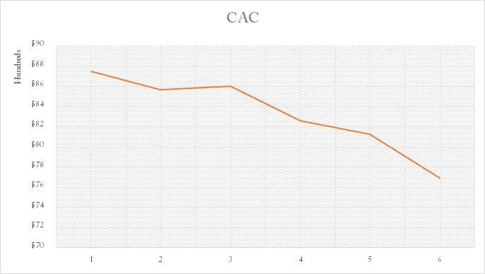 Cac graph - saas metrics