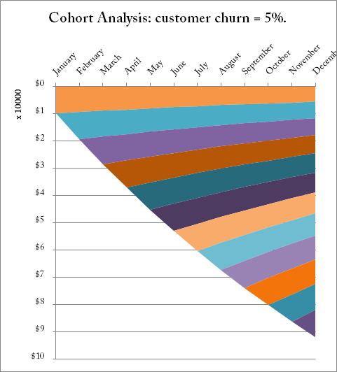 Cohort analysis - saas