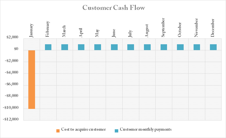saas metrics customer cash flow