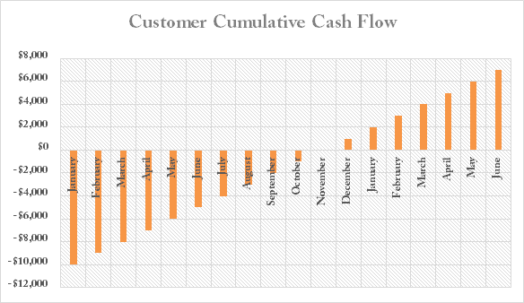 Customer cumulative cash flow - saas metrics
