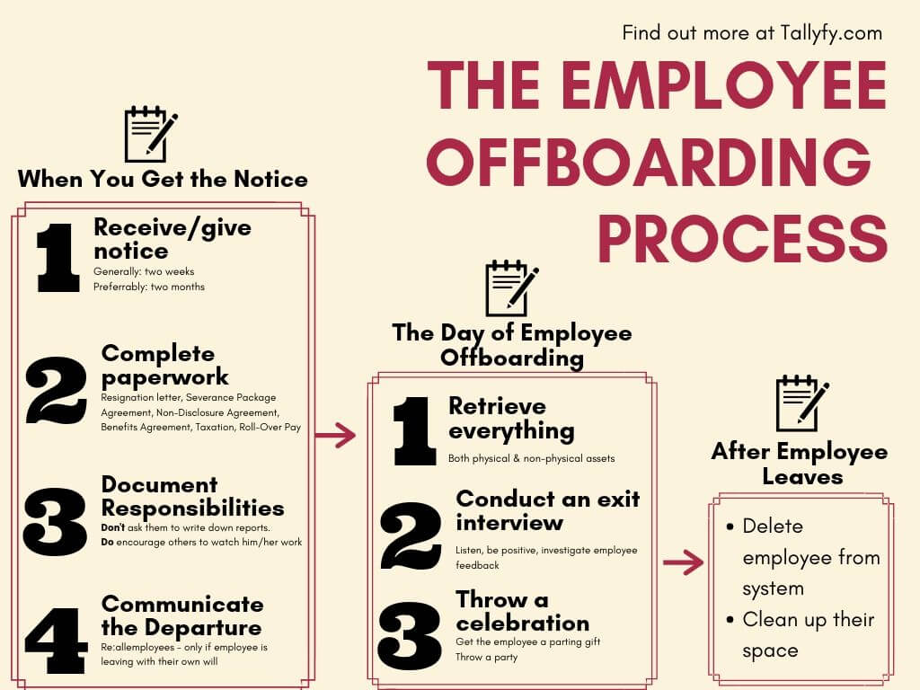 employee off boarding process flowchart