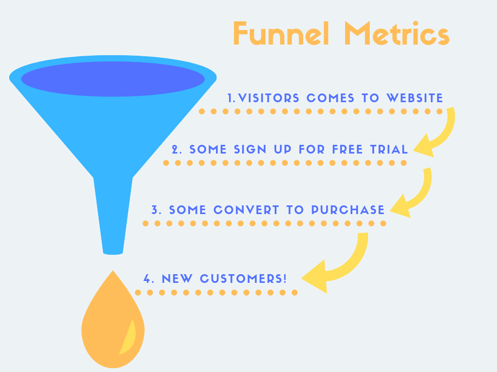 Funnel saas metrics