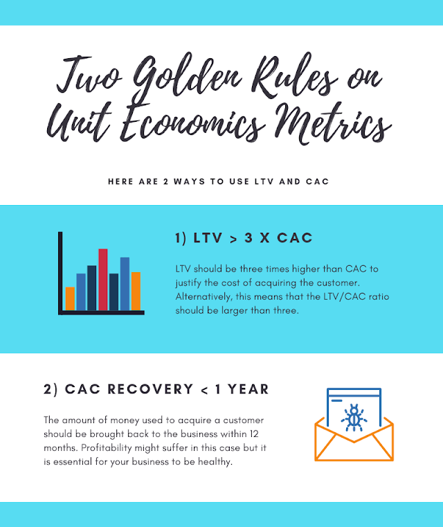 Golden rules on unit economics metrics
