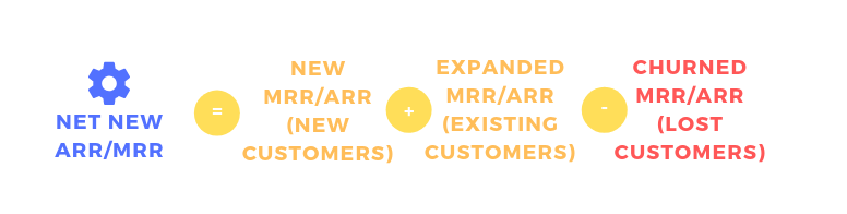 Net new ARR/MRR formula