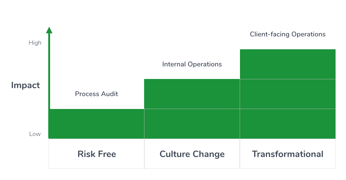Process audits are just the beginning - you can transform all your company operations on Tallyfy!