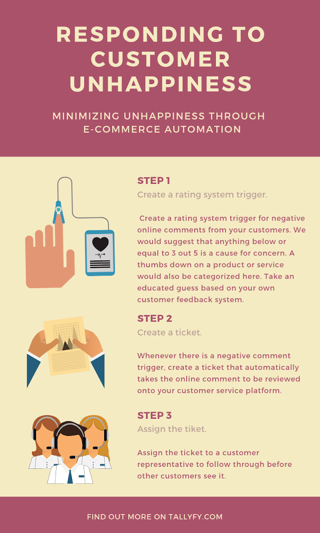ecommerce automation - responding to customer unhappiness