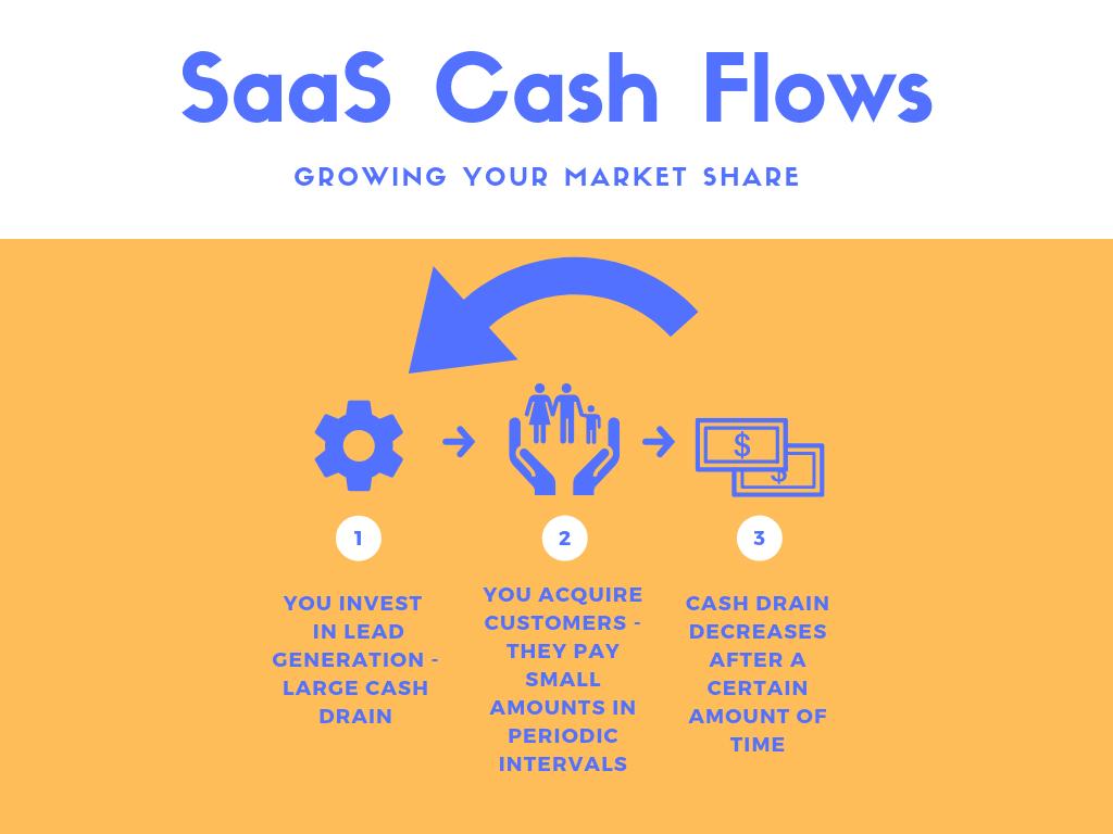 SaaS Cash flows