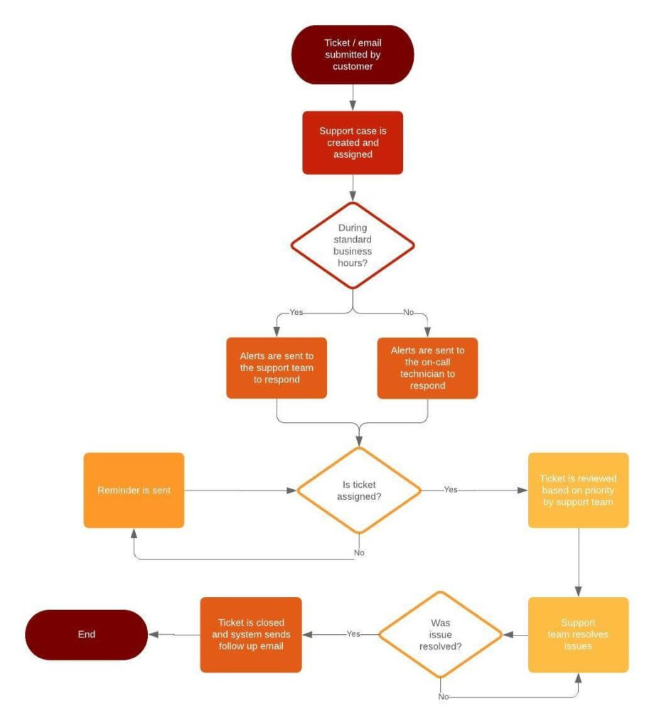 What Is A Workflow Beginners Guide 3 Real Life Examples How To Draw Good Diagram Of Business Basic Flowchart Support Process Example