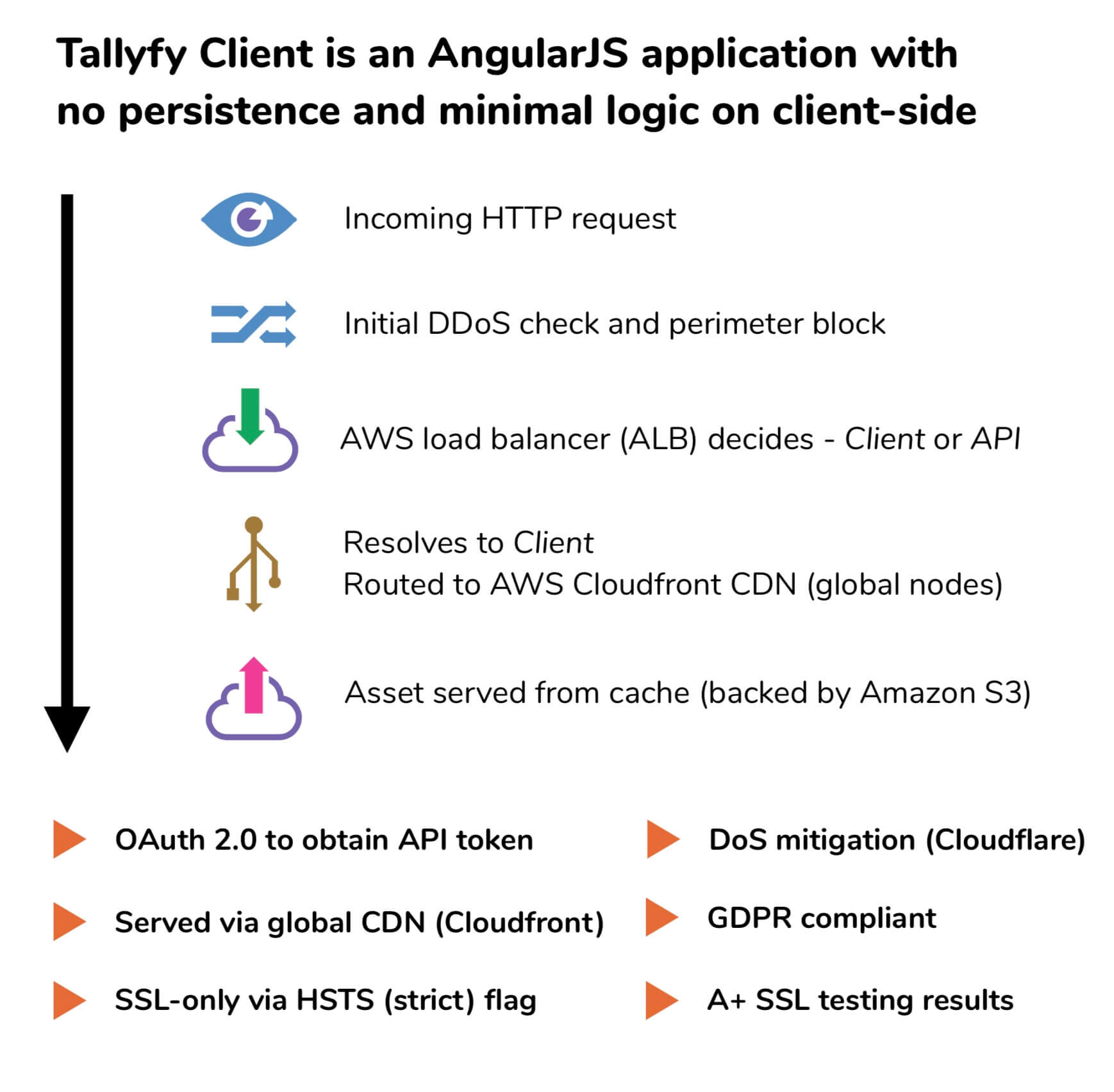 It And Security Documentation Tallyfy