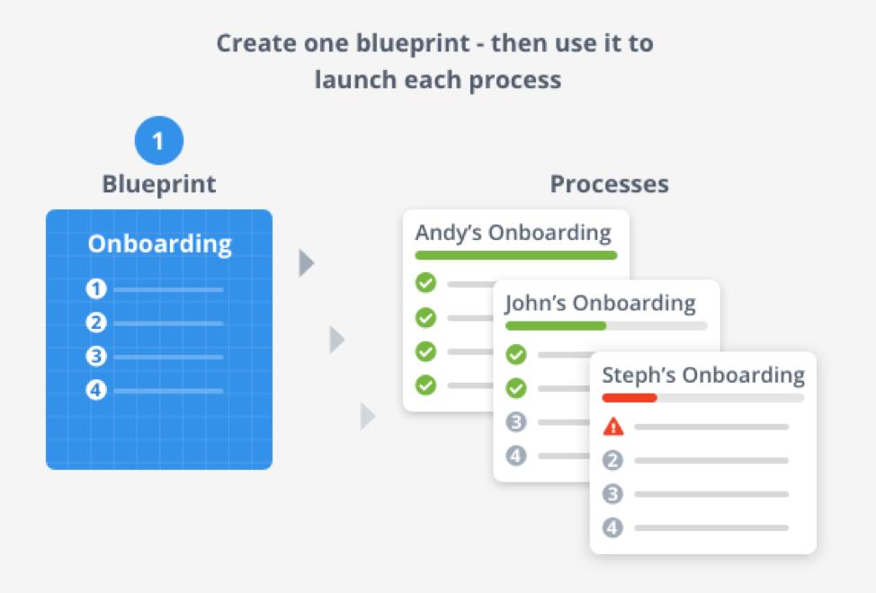 Tallyfy blueprint
