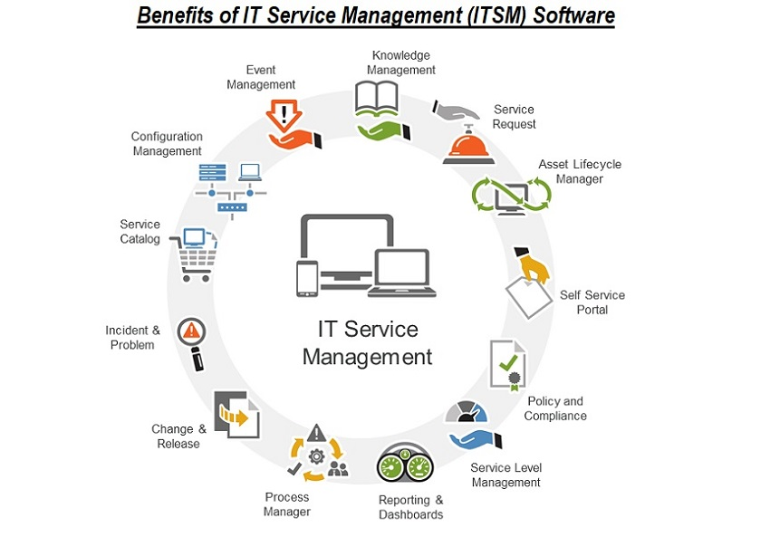Infographic listing the benefits of IT service management