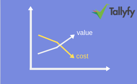 cost advantage - vca
