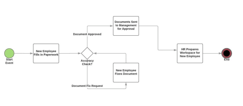 workflow model example