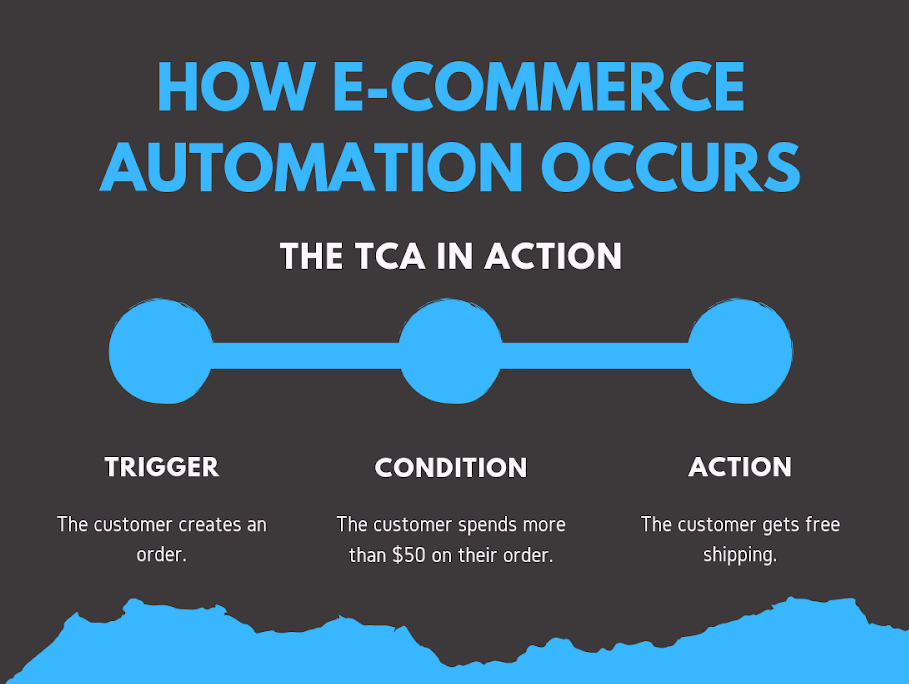 E-commerce automation - how it happens