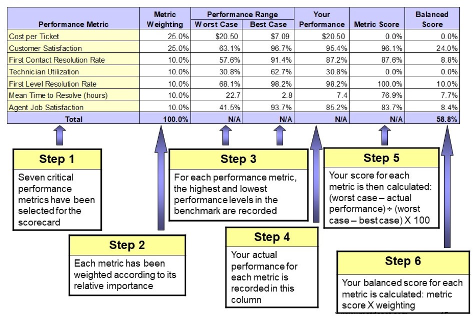 Infographic showing how to score ITSM metrics